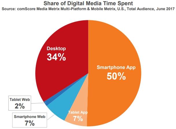 temps-digital-mobile-desktop-2017