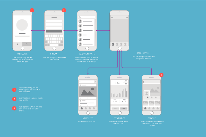 wireframe application mobile squirrel