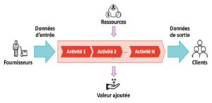 schéma processus